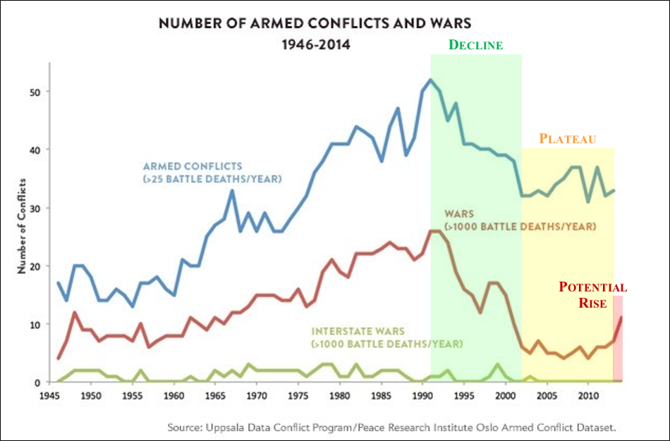 Armed Conflicts and Wars