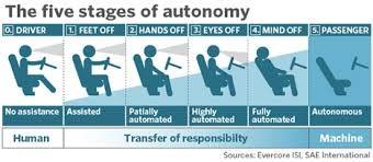 autonomy stages